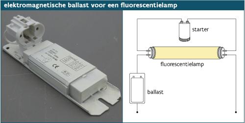 Basis begrippen licht Ballast voorschakelapparaat of VSA