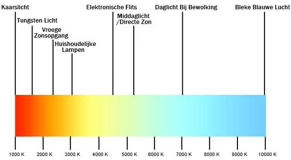 Basis begrippen licht Kleurtemperatuur of Kelvin