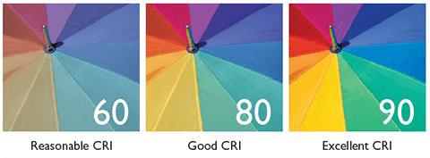 Basis begrippen licht Kleurweergave RA of CRI