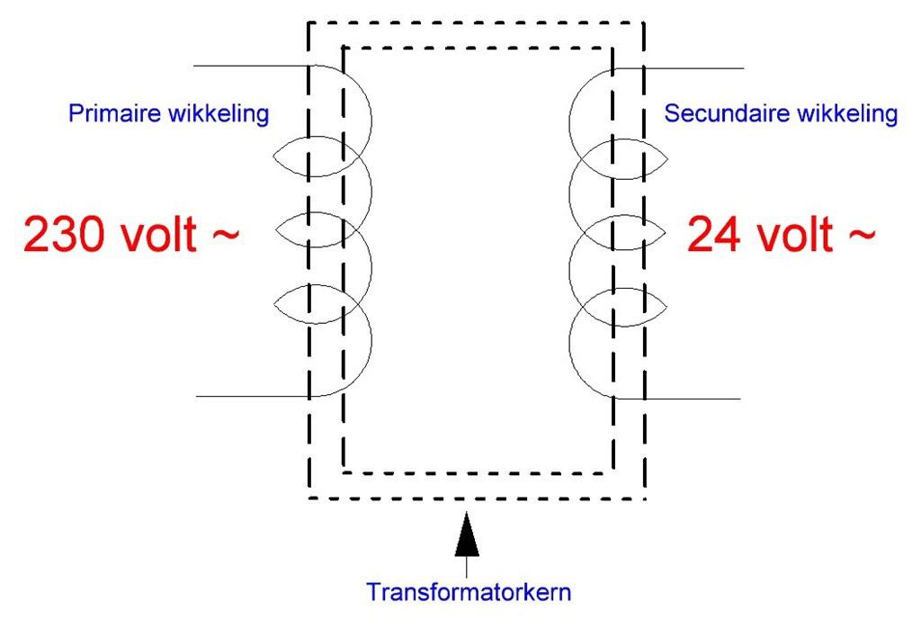 Basis begrippen licht Transformator