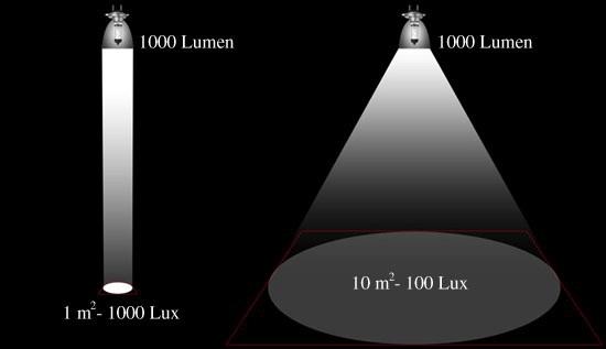 Basis begrippen licht Verlichtingsterkte of LUX