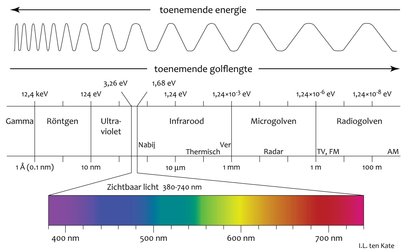 Elektromagnetisch spectrum 1