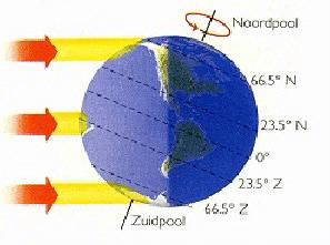 Elektromagnetisch spectrum 2