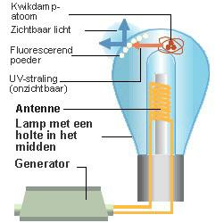 Lichtbronnen Inductie SON lampen