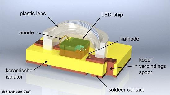 Lichtbronnen LED