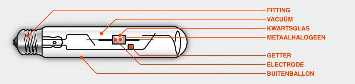 Lichtbronnen Natriumlamp gasontladingslamp